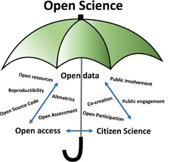 La ciencia abierta como paraguas que abarca el acceso abierto, la ciencia ciudadana y los datos abiertos, entre otros