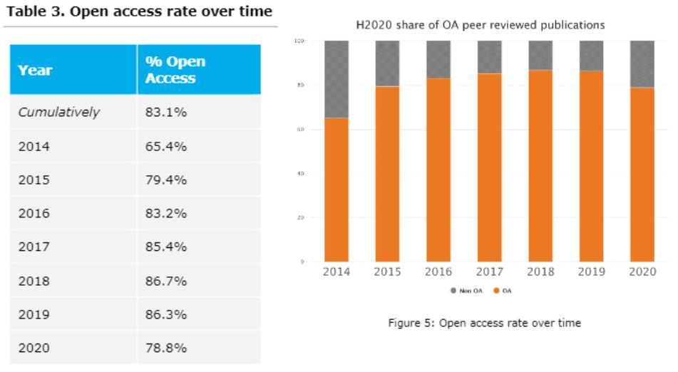 Tabla 3 del informe de la Comisión Europea que muestra la evolución de la tasa de apertura de artículos revisados por pares en el programa H2020.